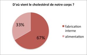 impact de l'alimentation sur le taux de cholestérol